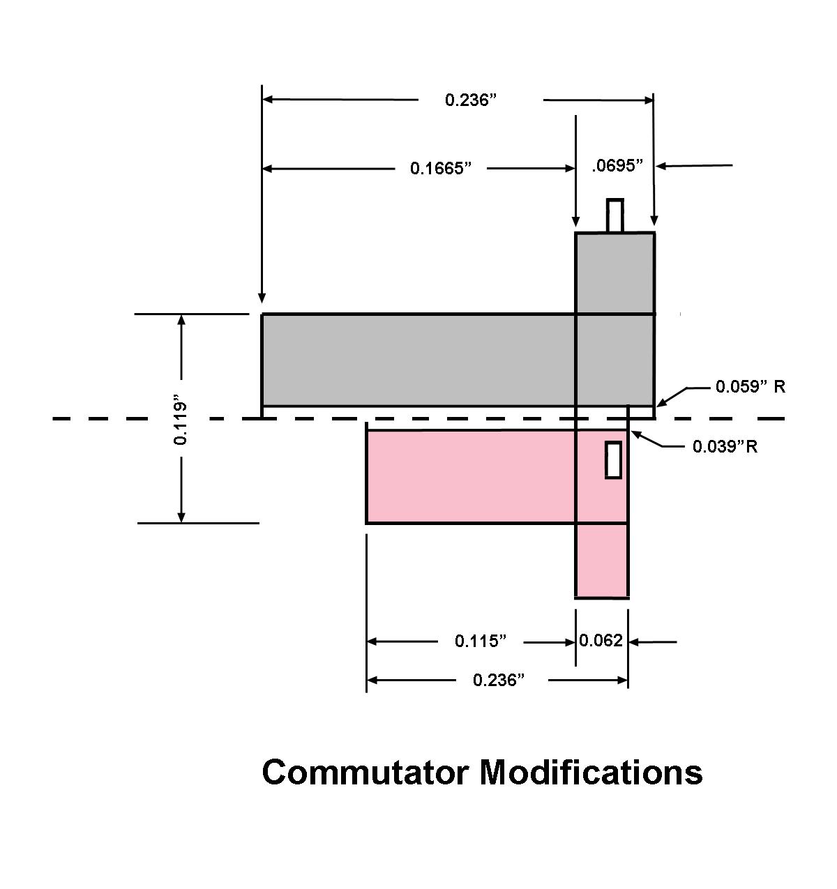 [Commutator%20Mods]